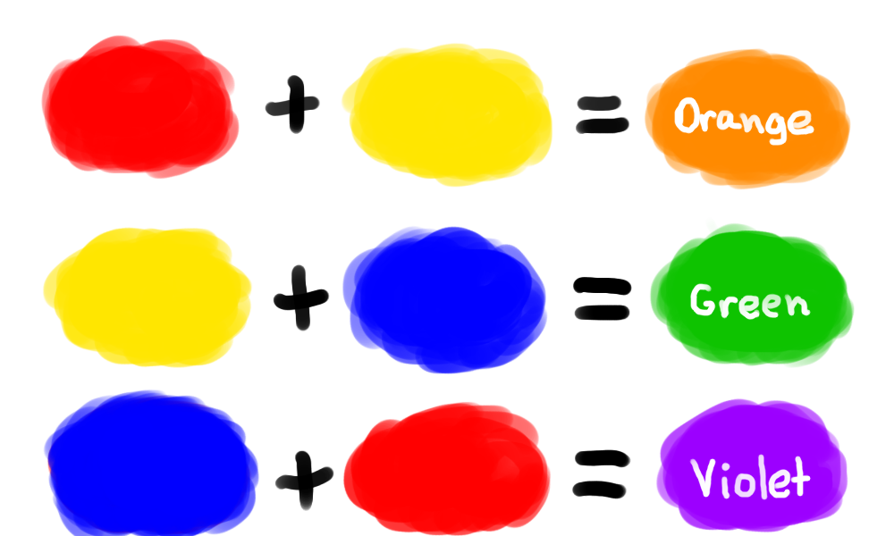3 secondary colors numbersia